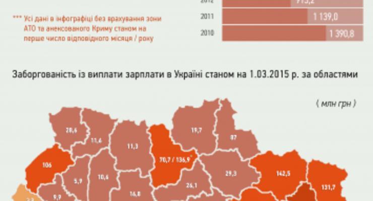 Названы области, где больше всего долгов по зарплате