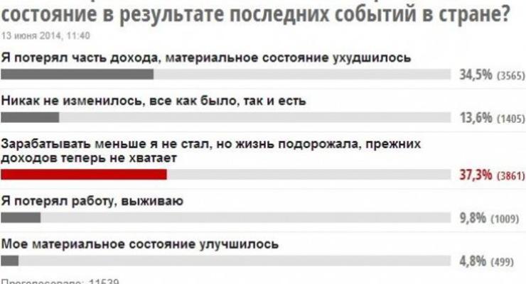 Благосостояние украинцев ухудшилось из-за событий на востоке - опрос