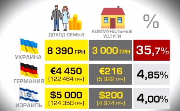 Сколько стоит жкх в германии элитные квартиры в дубае купить