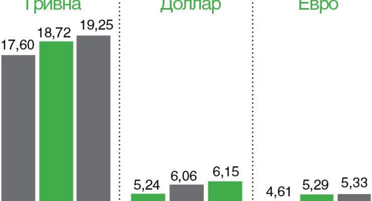 Затраты на обналичивание - 12,61%
