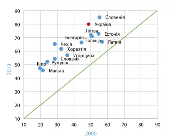 Рис. 7. Доля студентов среди лиц соответствующего возраста* в Украине и странах - новых членах Евросоюза