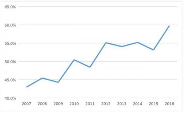 Рис. 2. Соотношение общих объемов государственного заказа и общего количества подростков в возрасте 17 лет
