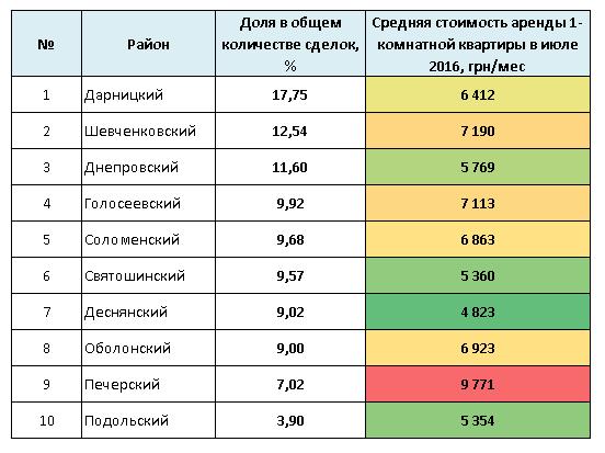 Количество сделок и средние цены аренды