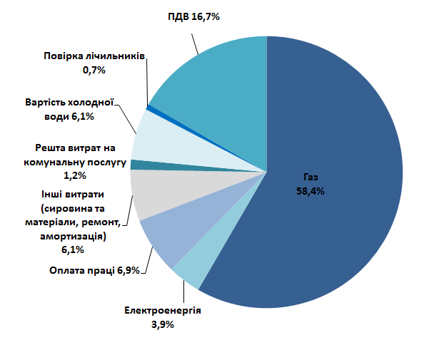 Составляющие тарифа на горячую воду по элементам затрат