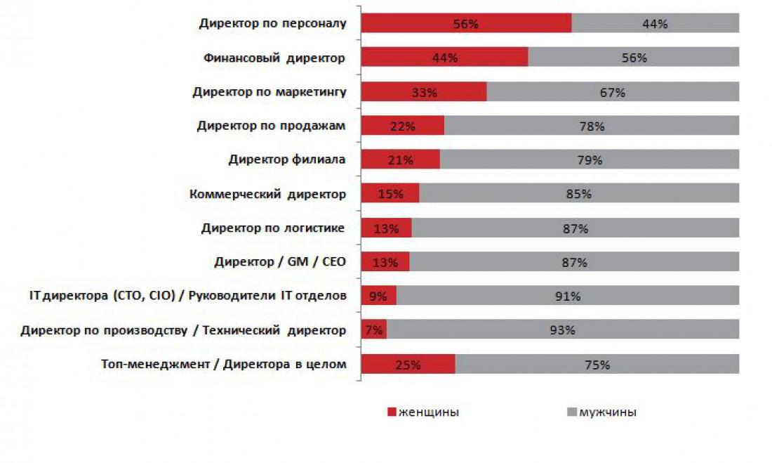 Социально-демографический профиль соискателей на позиции Топ-менеджмент/Директора: пол