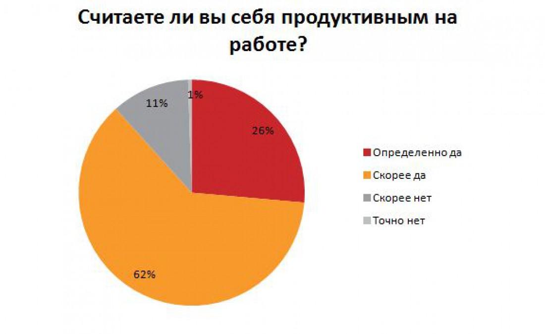 Большинство опрошенных считают себя продуктивными на работе