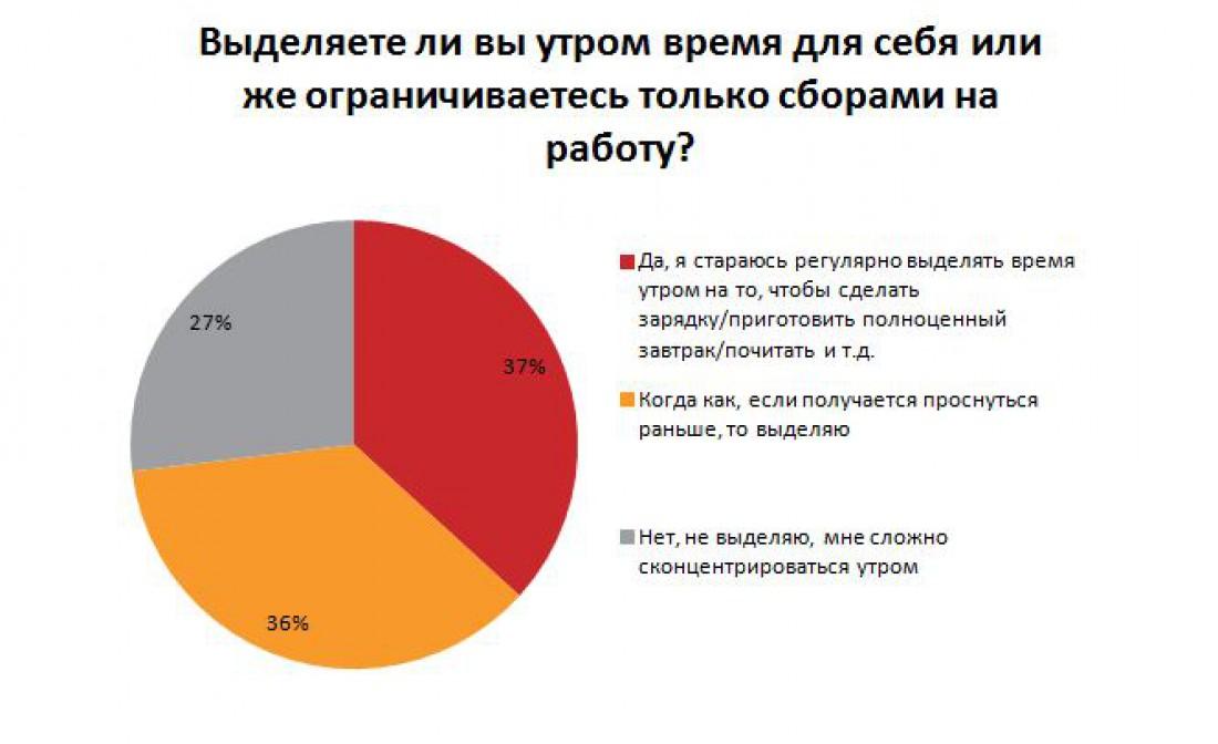 Многие украинцы стараются утром полноценно покушать или почитать книгу