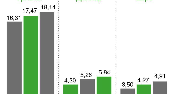Стоимость обналичивания - 14,82%