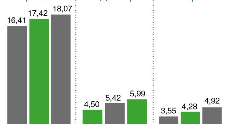 Стоимость обналичивания - 14,03%