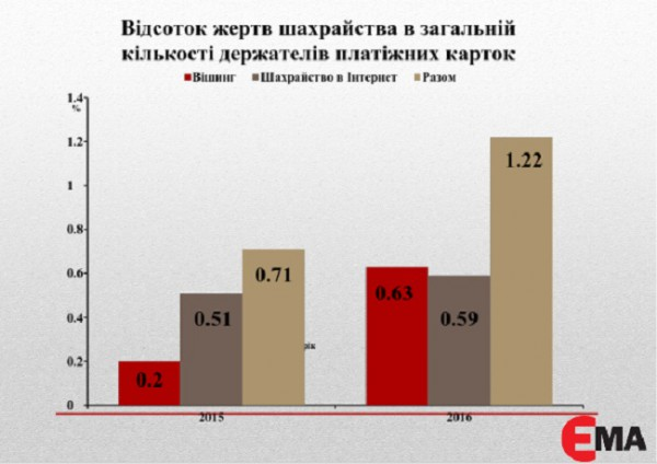 Диаграмма 2. Темпы распространения вишинга и мошенничества в интернете в 2015-2016 гг
