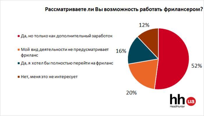 Как украинскому фрилансеру работать биржи фриланса для новичков отзывы