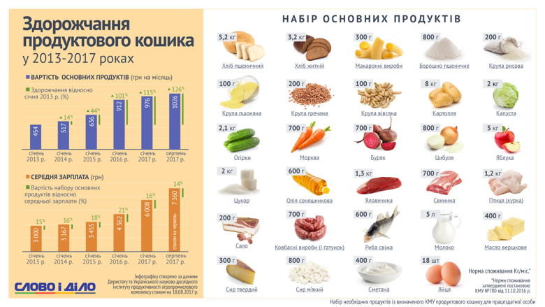 Как подорожала продуктовая корзина украинца