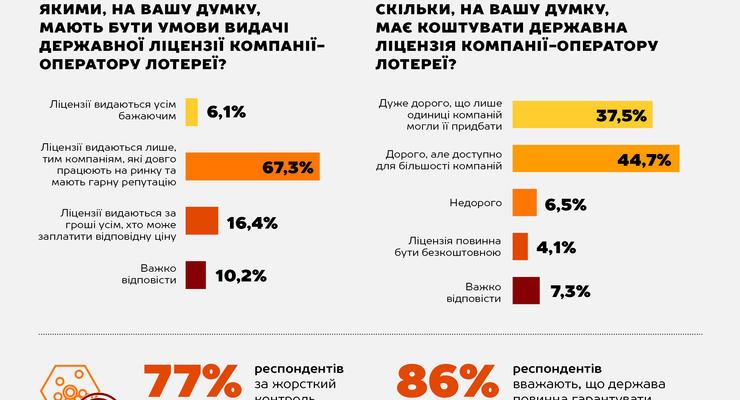 Украинцы за жесткий контроль операторов лотерей - опрос