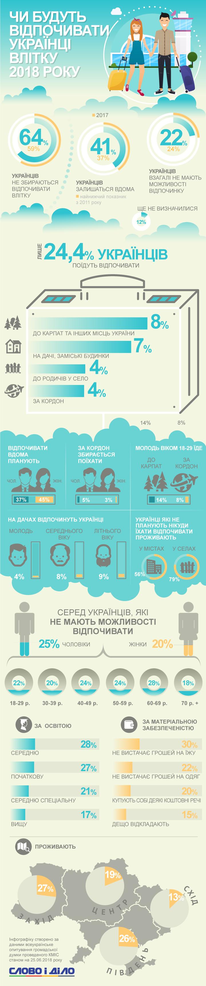 Будут ли отдыхать украинцы летом-2018?