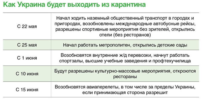 Как Украина будет выходить из карантина