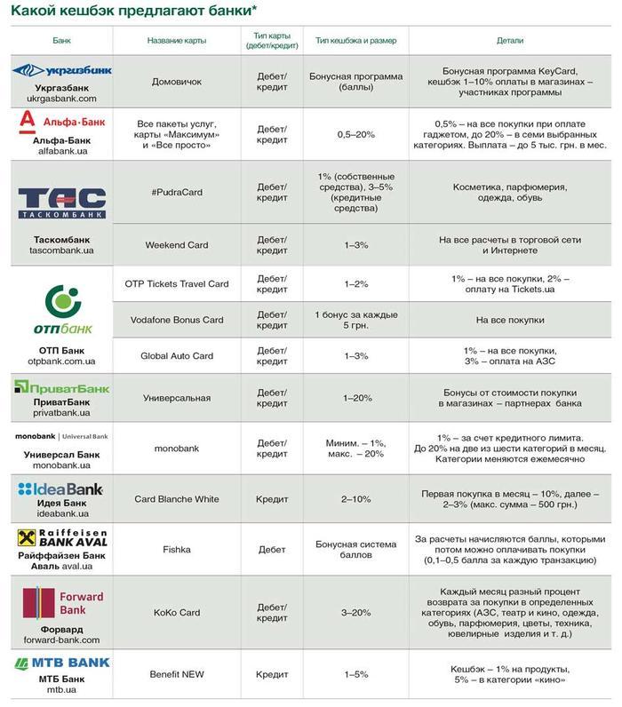 Что предлагают банки