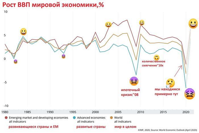 Рост ВВП мировой экономики