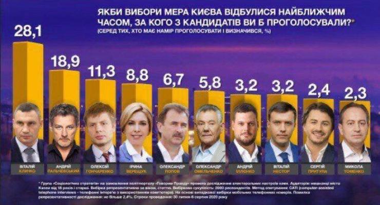 Борьба за кресло градоначальника Киева обостряется до предела