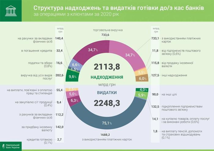 Более 70% операций в банках украинцы проводят с платежной картой