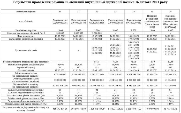 Продажа внутренних государственных облигаций Украины