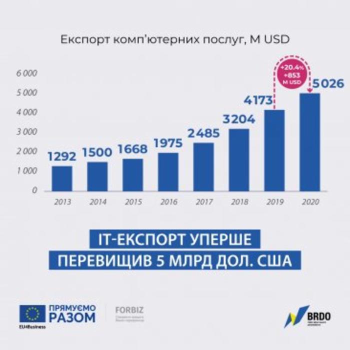 Экспорт IT-услуг принес рекордные 5 млдр. долларов Украине