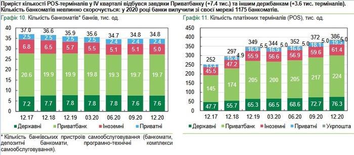 В Украине закрылось свыше 200 отделений банков