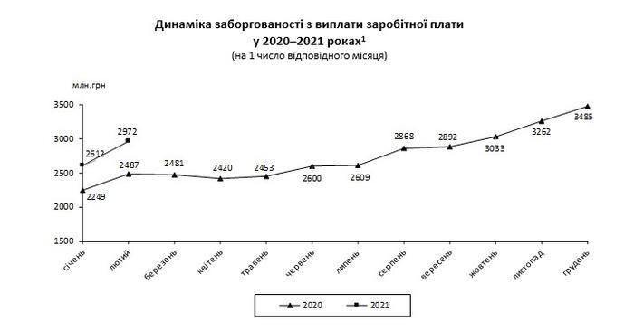 Рейтинг долгов по зарплатам в 2021 году
