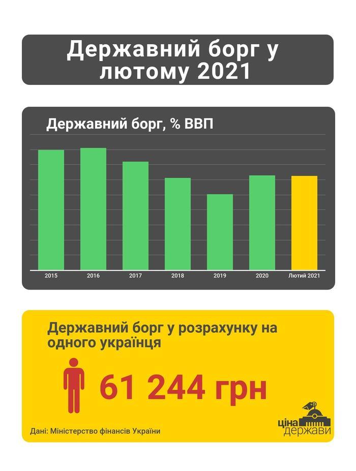 Инфографика государственного долга Украины