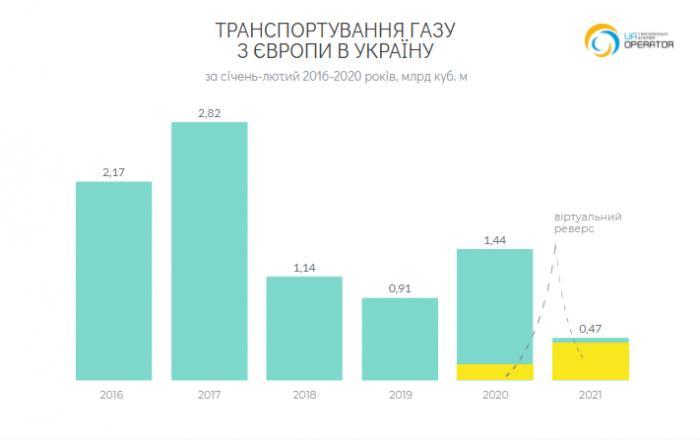 Объемы транспортировки газа из ЕС в Украину
