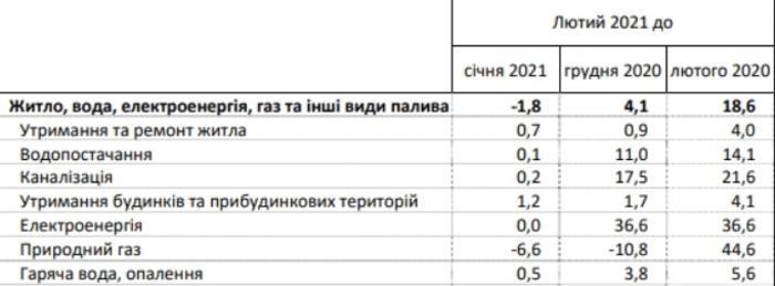Изменение тарифов на услуги ЖКХ