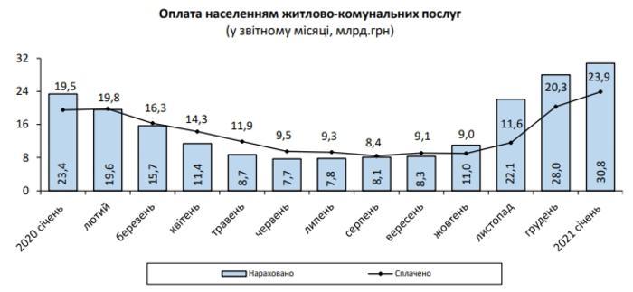 Начисленик коммуналки украинцам