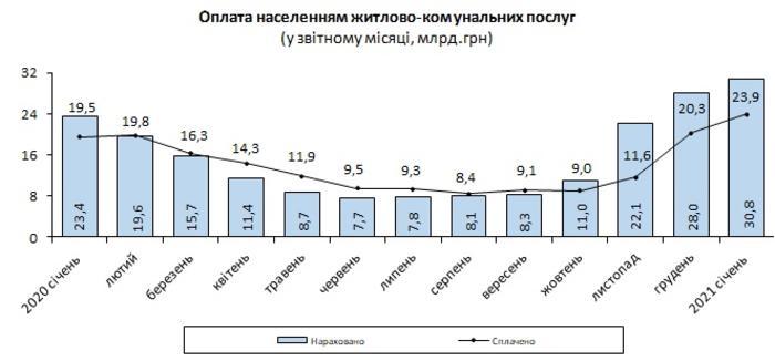 Больше всего украинцы задолжали за поставку газа