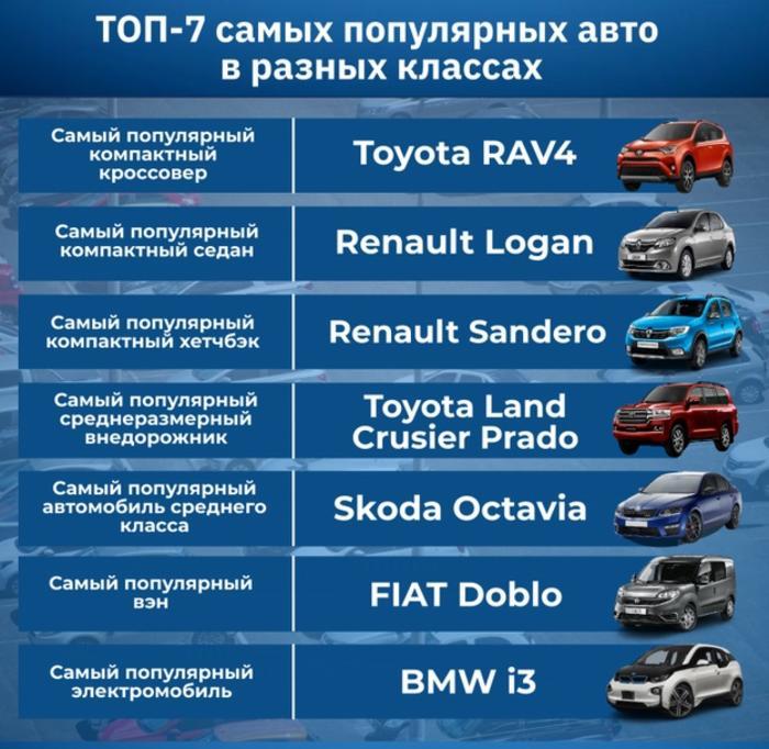 Рейтинг популярных авто в 2020 году в Украине
