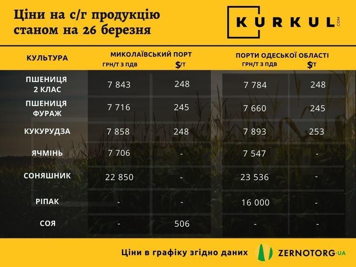 Стоимость сельхозпродукции на конец марта