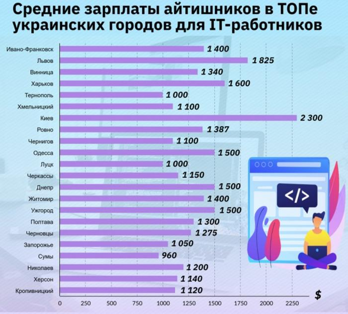 Рейтинг городов для развития ИТ- специалистов