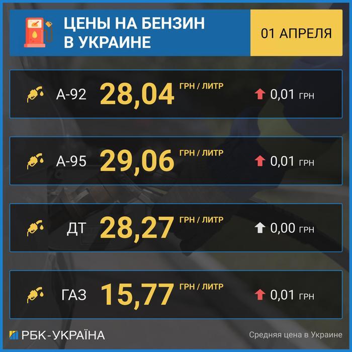 Стоимость бензина на 1 апреля в Украине