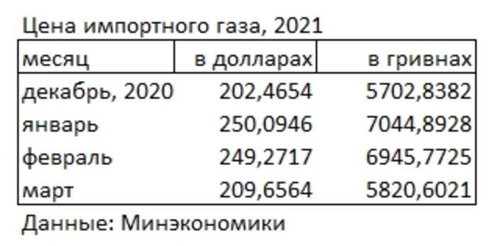 Как менялась стоимость импортного газа