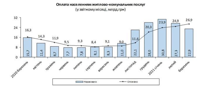 Оплата населением жилищно-коммунальных услуг