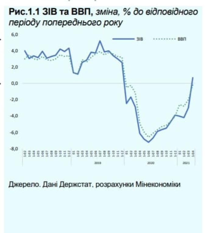 график изменения ВВП