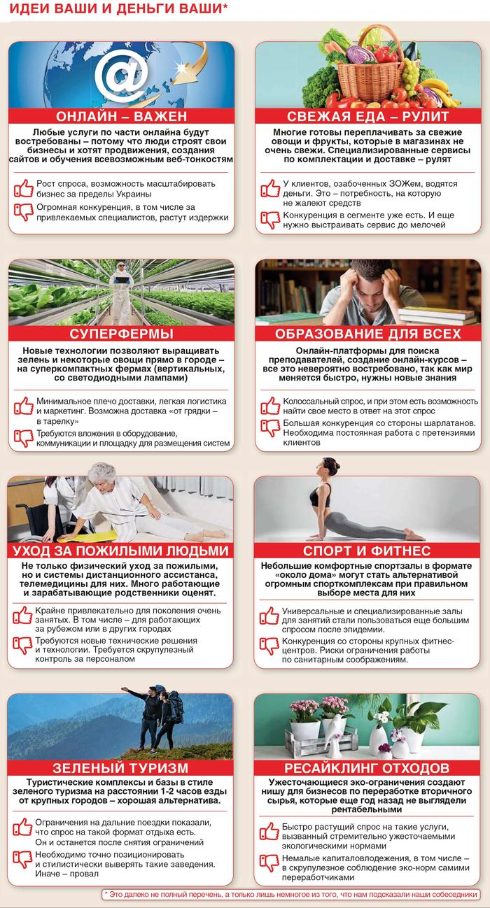 Идеи для бизнеса в Украине в 2021 году