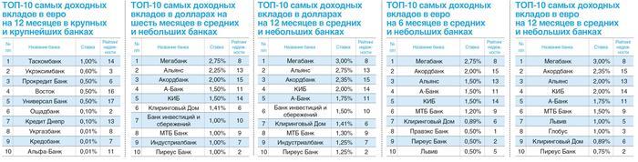 Самые выгодные депозиты в Украине в евро и долларах