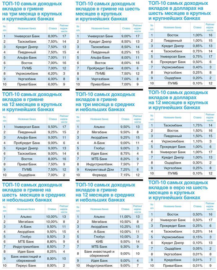 Самые выгодные депозиты в гривнах и долларах в 2021 году в Украине