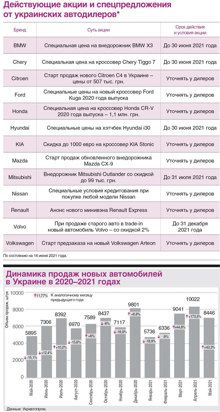 Акции на новые авто в Украине 2021