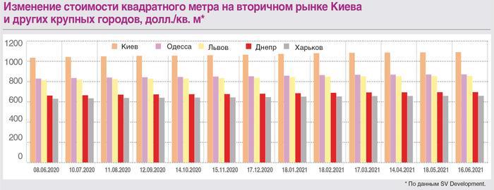 Как дорожает недвижимость в Киеве в 2021 году