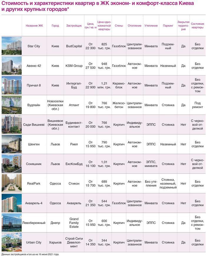 Сколько стоит квартира в Киеве и других городах Украины