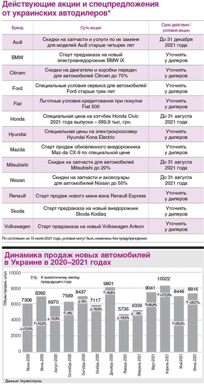 Скидки и акции на авто в Украине