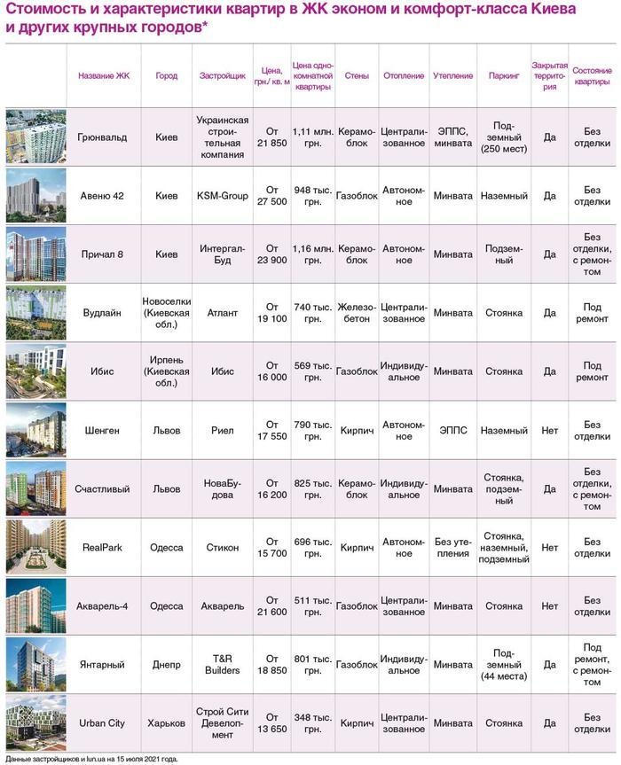 Цены на квартиры в ЖК