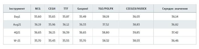Цены контрактов с поставкой в соответствующий срок, евро / МВт-ч., 22/07/2021