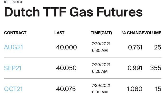 Цены на газ в ЕС