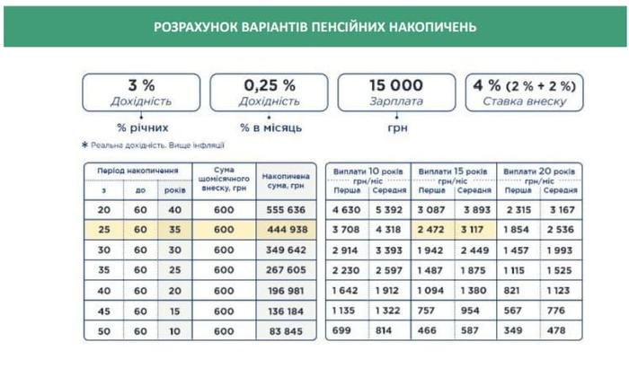 Расчет вариантов пенсионных накоплений